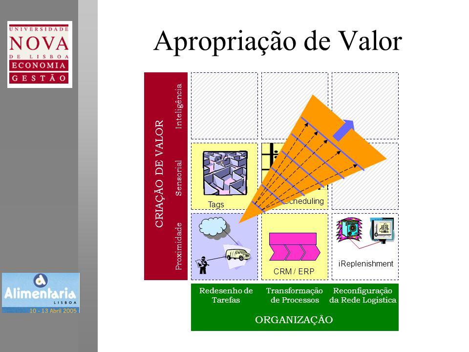 Apropriação de Valor CRM / ERP iReplenishment Dyn.