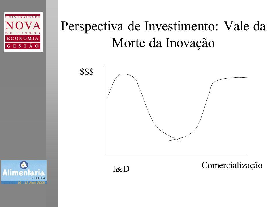 Perspectiva de Investimento: Vale da Morte da Inovação Comercialização I&D $$$