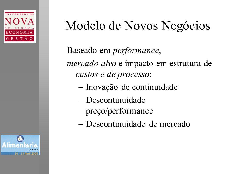 Modelo de Novos Negócios Baseado em performance, mercado alvo e impacto em estrutura de custos e de processo: –Inovação de continuidade –Descontinuidade preço/performance –Descontinuidade de mercado