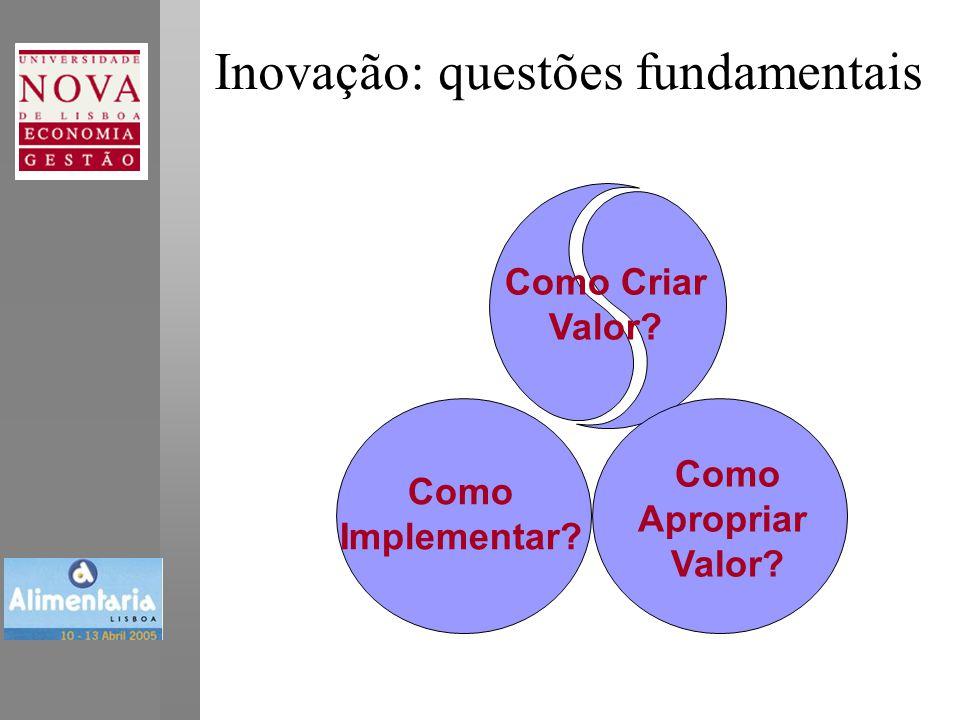 Como Criar Valor? Como Apropriar Valor? Como Implementar? Inovação: questões fundamentais