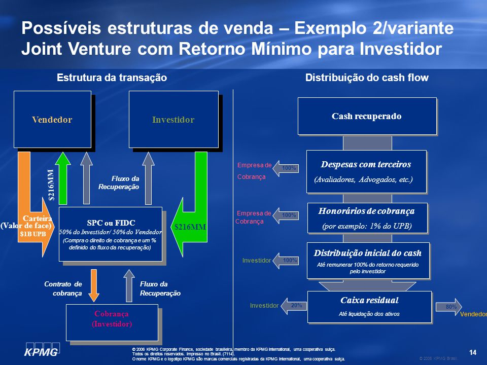 14 © 2006 KPMG Brasil. © 2006 KPMG Corporate Finance, sociedade brasileira, membro da KPMG International, uma cooperativa suíça. Todos os direitos res