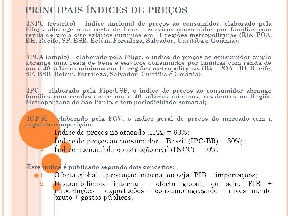 PRINCIPAIS ÍNDICES DE PREÇOS • INPC (restrito) – índice nacional de preços ao consumidor, elaborado pela Fibge, abrange uma cesta de bens e serviços c