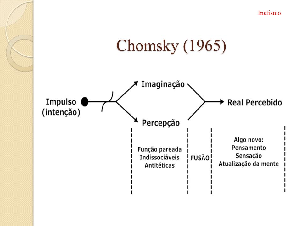 Chomsky (1965) Inatismo