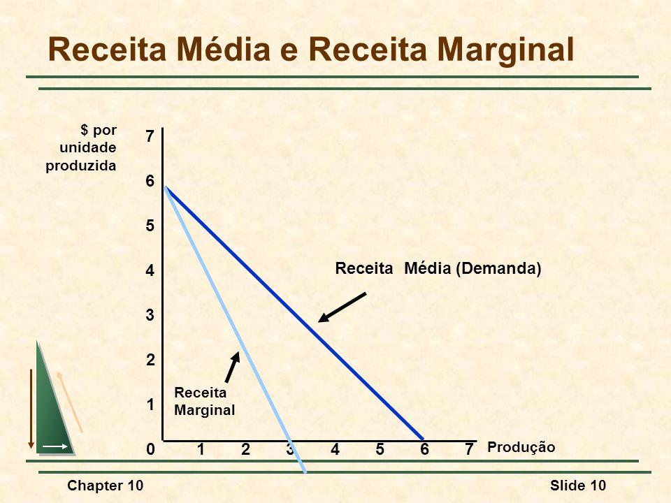 Chapter 10Slide 10 Receita Média e Receita Marginal Produção 0 1 2 3 $ por unidade produzida 1234567 4 5 6 7 Receita Média (Demanda) Receita Marginal