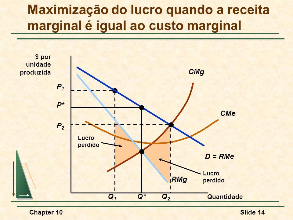 Chapter 10Slide 14 Lucro perdido P1P1 Q1Q1 Lucro perdido CMg CMe Quantidade $ por unidade produzida D = RMe RMg P* Q* Maximização do lucro quando a receita marginal é igual ao custo marginal P2P2 Q2Q2