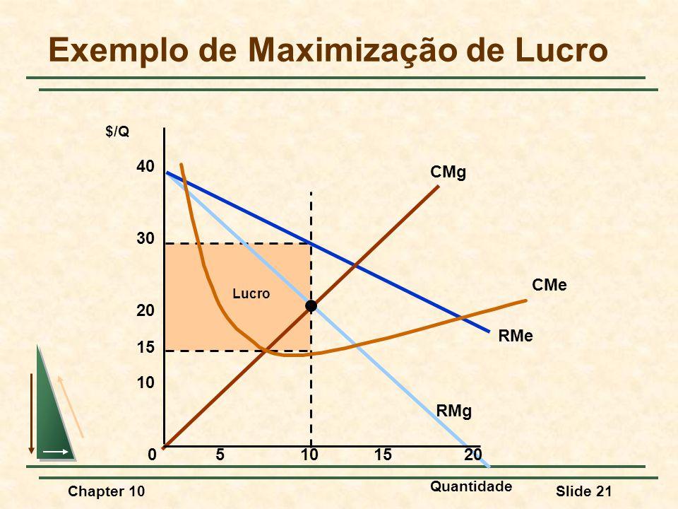 Chapter 10Slide 21 Lucro RMe RMg CMg CMe Exemplo de Maximização de Lucro Quantidade $/Q 05101520 10 20 30 40 15