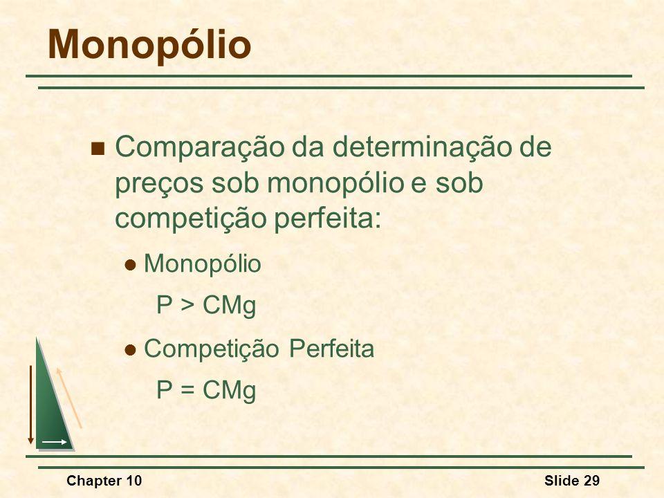 Chapter 10Slide 29 Monopólio  Comparação da determinação de preços sob monopólio e sob competição perfeita:  Monopólio P > CMg  Competição Perfeita P = CMg