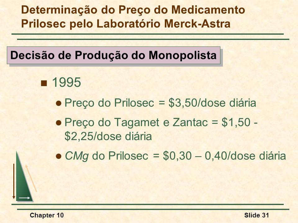 Chapter 10Slide 31 Determinação do Preço do Medicamento Prilosec pelo Laboratório Merck-Astra  1995  Preço do Prilosec = $3,50/dose diária  Preço do Tagamet e Zantac = $1,50 - $2,25/dose diária  CMg do Prilosec = $0,30 – 0,40/dose diária Decisão de Produção do Monopolista