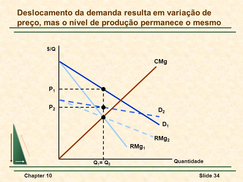 Chapter 10Slide 34 D2D2 RMg 2 D1D1 RMg 1 Deslocamento da demanda resulta em variação de preço, mas o nível de produção permanece o mesmo Quantidade CMg $/Q P2P2 P1P1 Q 1 = Q 2