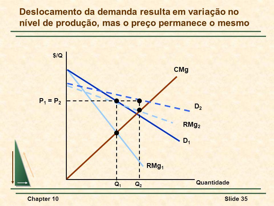 Chapter 10Slide 35 D1D1 RMg 1 Deslocamento da demanda resulta em variação no nível de produção, mas o preço permanece o mesmo CMg $/Q RMg 2 D2D2 P 1 = P 2 Q1Q1 Q2Q2 Quantidade