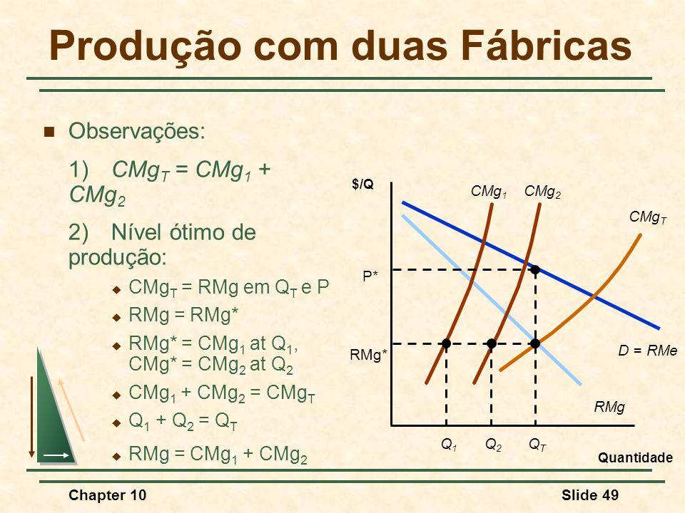 Chapter 10Slide 49 Produção com duas Fábricas  Observações: 1)CMg T = CMg 1 + CMg 2 2)Nível ótimo de produção:  CMg T = RMg em Q T e P  RMg = RMg*  RMg* = CMg 1 at Q 1, CMg* = CMg 2 at Q 2  CMg 1 + CMg 2 = CMg T  Q 1 + Q 2 = Q T  RMg = CMg 1 + CMg 2 Quantidade $/Q D = RMe RMg CMg 1 CMg 2 CMg T RMg* Q1Q1 Q2Q2 QTQT P*