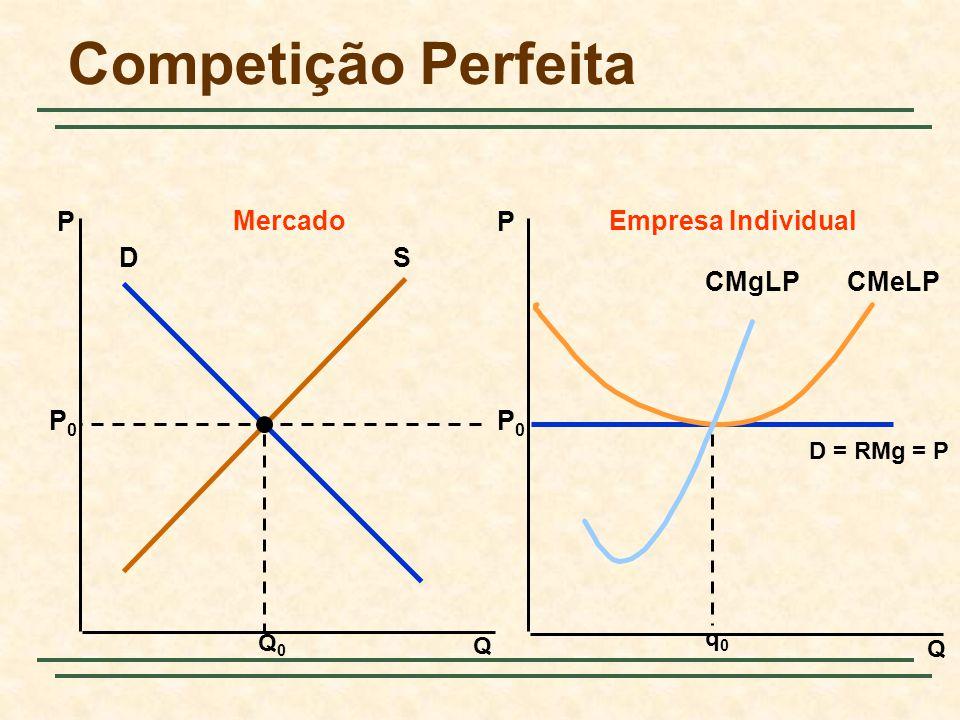 Competição Perfeita Q Q PP MercadoEmpresa Individual DS Q0Q0 P0P0 P0P0 D = RMg = P q0q0 CMeLPCMgLP