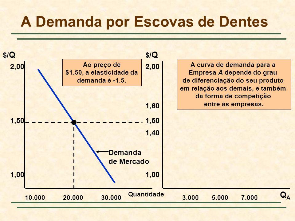 Quantidade 10.000 2,00 QAQA $/ Q 1,50 1,00 20.00030.0003.0005.0007.000 2,00 1,50 1,00 1,40 1,60 Ao preço de $1.50, a elasticidade da demanda é -1.5.