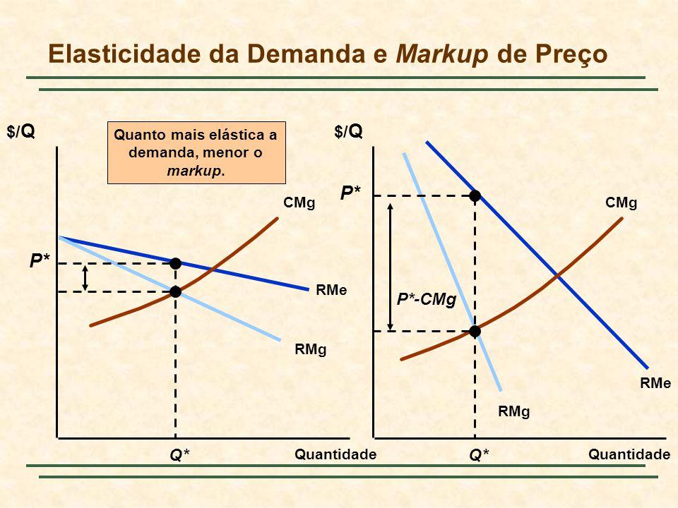Elasticidade da Demanda e Markup de Preço $/ Q Quantidade RMe RMg RMe CMg Q* P* P*-CMg Quanto mais elástica a demanda, menor o markup.