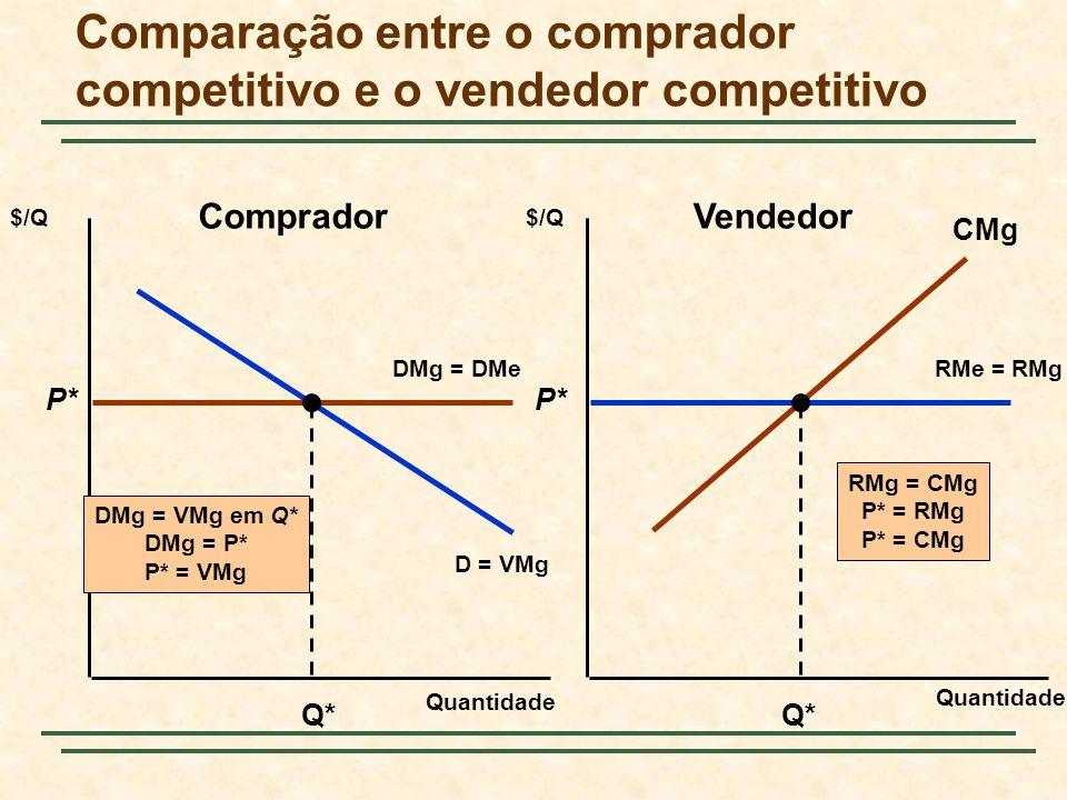 Comparação entre o comprador competitivo e o vendedor competitivo Quantidade $/Q RMe = RMg D = VMg DMg = DMe P* Q* DMg = VMg em Q* DMg = P* P* = VMg P* Q* CMg RMg = CMg P* = RMg P* = CMg CompradorVendedor