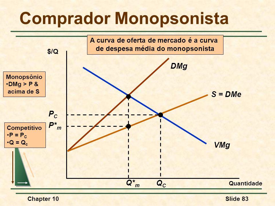 Chapter 10Slide 83 DMg S = DMe A curva de oferta de mercado é a curva de despesa média do monopsonista Comprador Monopsonista Quantidade $/Q VMg Q* m P* m Monopsônio •DMg > P & acima de S PCPC QCQC Competitivo •P = P C •Q = Q c