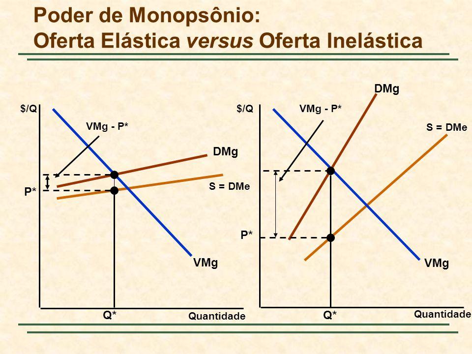 DMg S = DMe DMg S = DMe Poder de Monopsônio: Oferta Elástica versus Oferta Inelástica Quantidade $/Q VMg Q* P* VMg - P* P* Q* VMg - P*