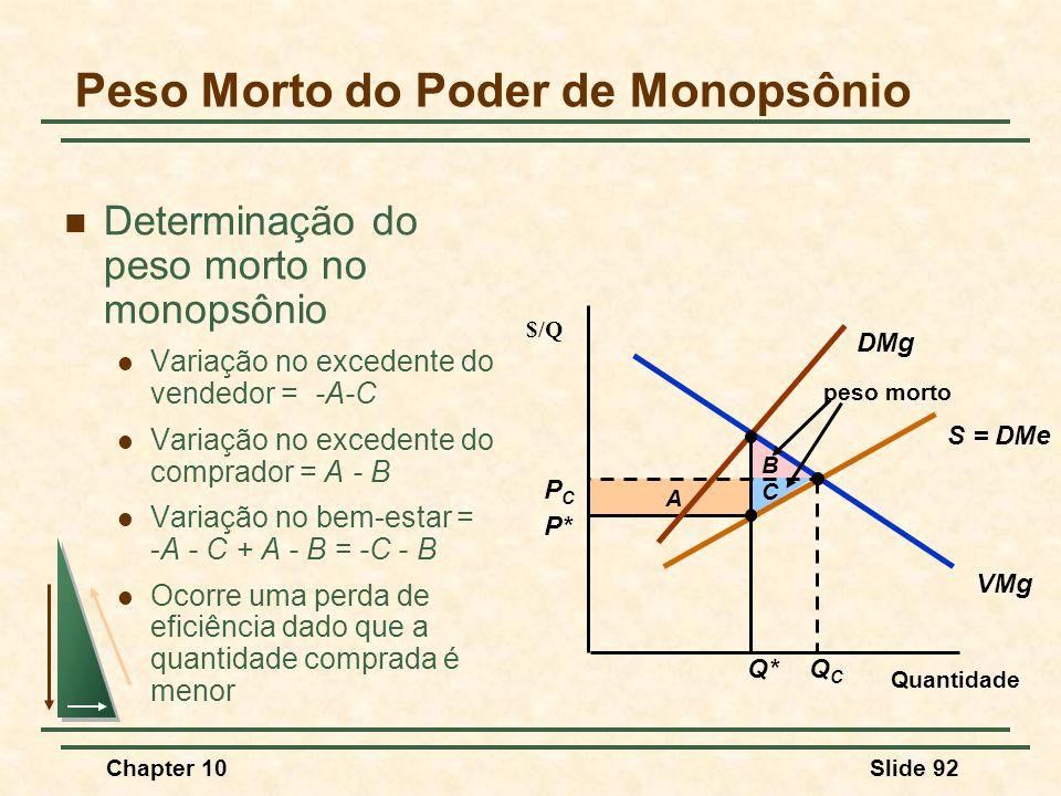 Chapter 10Slide 92 A Peso Morto do Poder de Monopsônio  Determinação do peso morto no monopsônio  Variação no excedente do vendedor = -A-C  Variação no excedente do comprador = A - B  Variação no bem-estar = -A - C + A - B = -C - B  Ocorre uma perda de eficiência dado que a quantidade comprada é menor Quantidade $/Q VMg DMg S = DMe Q* P* PCPC QCQC B C peso morto