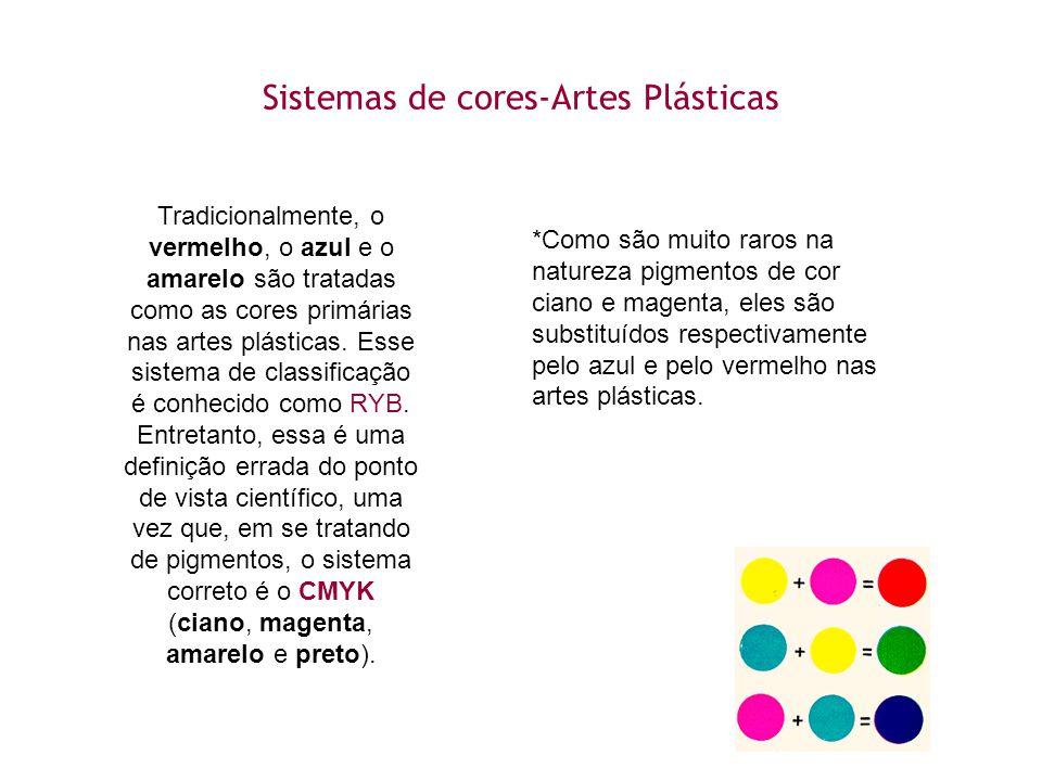 Sistemas de cores-Artes Plásticas Tradicionalmente, o vermelho, o azul e o amarelo são tratadas como as cores primárias nas artes plásticas. Esse sist
