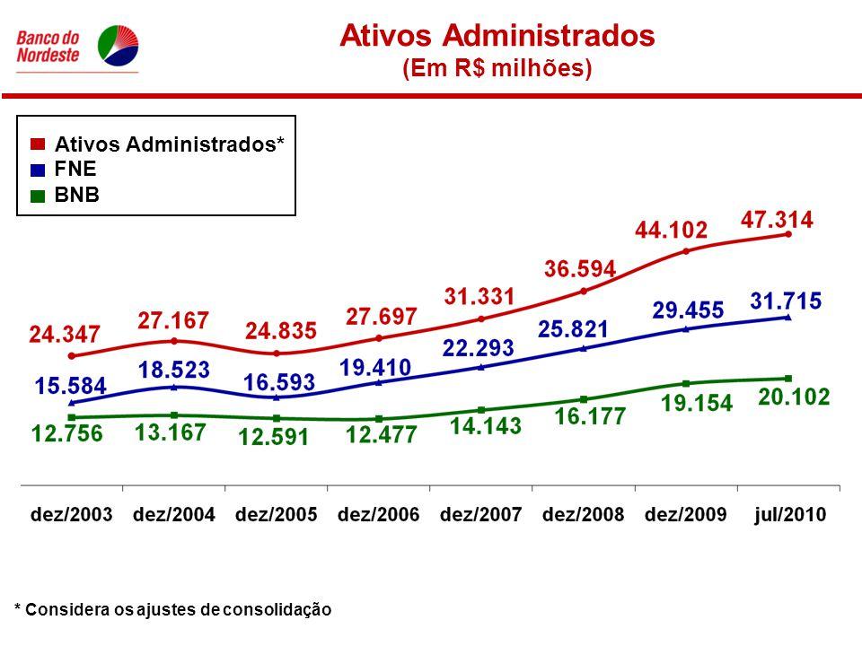 Ativos Administrados (Em R$ milhões) FNE Ativos Administrados* BNB * Considera os ajustes de consolidação