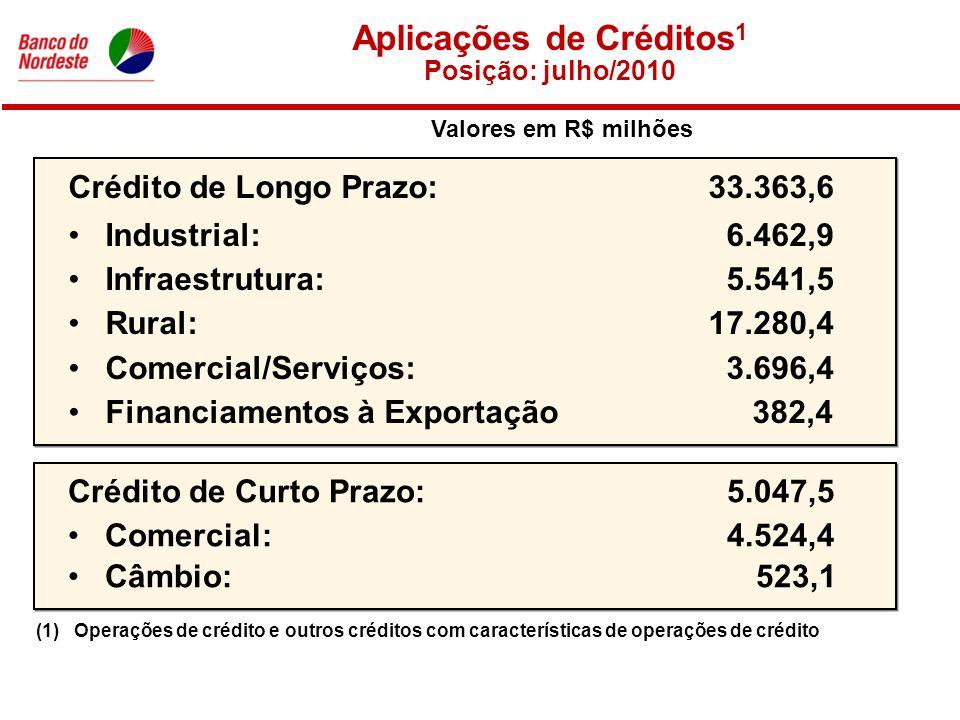 Crédito de Longo Prazo: 33.363,6 •Industrial: 6.462,9 •Infraestrutura: 5.541,5 •Rural: 17.280,4 •Comercial/Serviços: 3.696,4 •Financiamentos à Exportação 382,4 Crédito de Curto Prazo: 5.047,5 •Comercial: 4.524,4 •Câmbio: 523,1 Aplicações de Créditos 1 Posição: julho/2010 (1)Operações de crédito e outros créditos com características de operações de crédito Valores em R$ milhões