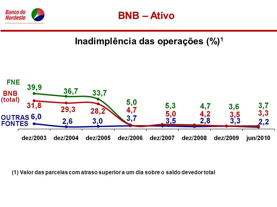 Inadimplência das operações (%) 1 FNE BNB (total) OUTRAS FONTES (1) Valor das parcelas com atraso superior a um dia sobre o saldo devedor total BNB – Ativo