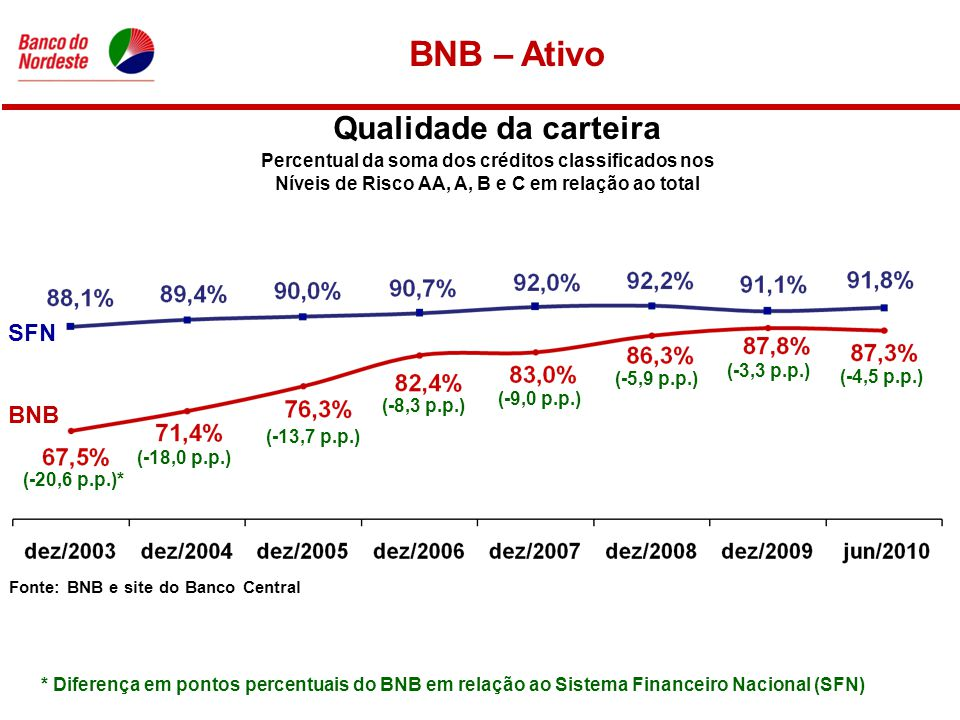 Qualidade da carteira Percentual da soma dos créditos classificados nos Níveis de Risco AA, A, B e C em relação ao total BNB SFN (-20,6 p.p.)* (-18,0 p.p.) (-13,7 p.p.) (-8,3 p.p.) (-9,0 p.p.) (-5,9 p.p.) (-3,3 p.p.) * Diferença em pontos percentuais do BNB em relação ao Sistema Financeiro Nacional (SFN) (-4,5 p.p.) Fonte: BNB e site do Banco Central