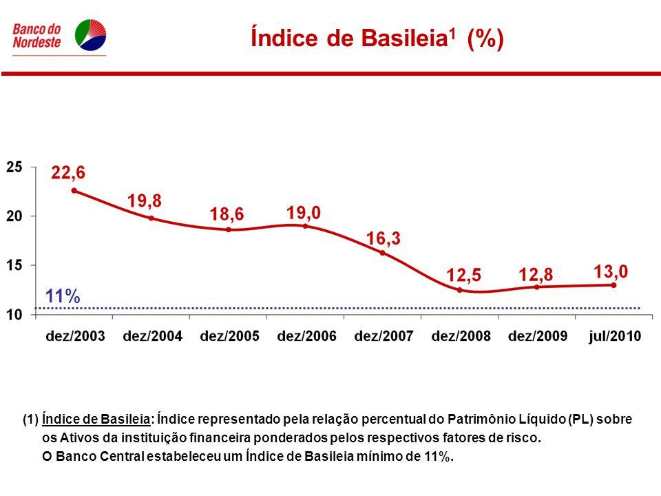 Índice de Basileia 1 (%) (1) Índice de Basileia: Índice representado pela relação percentual do Patrimônio Líquido (PL) sobre os Ativos da instituição financeira ponderados pelos respectivos fatores de risco.