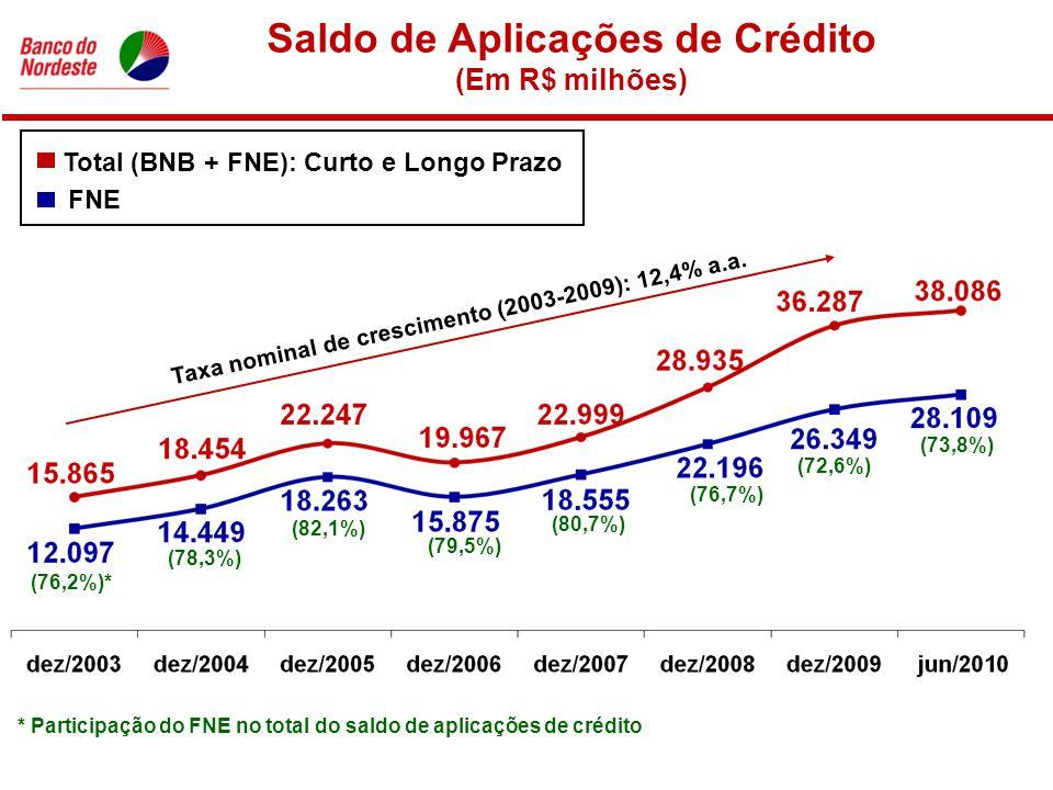 Saldo de Aplicações de Crédito (Em R$ milhões) FNE Total (BNB + FNE): Curto e Longo Prazo * Participação do FNE no total do saldo de aplicações de crédito (76,2%)* (78,3%) (82,1%) (79,5%) (80,7%) (76,7%) (72,6%) Taxa nominal de crescimento (2003-2009): 12,4% a.a.