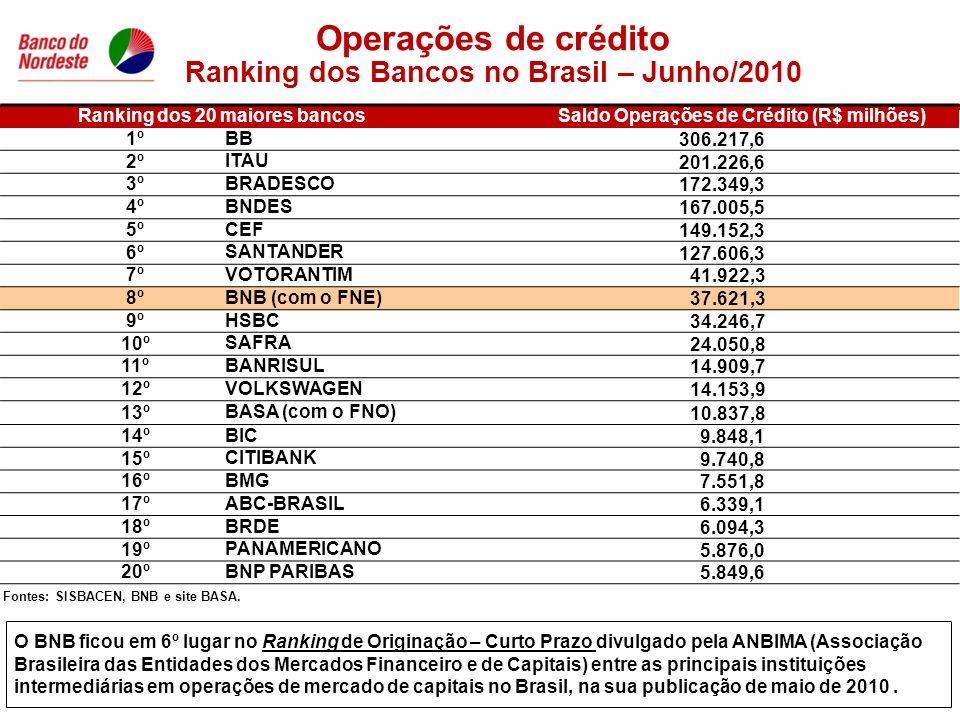Ranking dos 20 maiores bancosSaldo Operações de Crédito (R$ milhões) 1º BB 306.217,6 2º ITAU 201.226,6 3º BRADESCO 172.349,3 4º BNDES 167.005,5 5º CEF 149.152,3 6º SANTANDER 127.606,3 7º VOTORANTIM 41.922,3 8º BNB (com o FNE) 37.621,3 9º HSBC 34.246,7 10º SAFRA 24.050,8 11º BANRISUL 14.909,7 12º VOLKSWAGEN 14.153,9 13º BASA (com o FNO) 10.837,8 14º BIC 9.848,1 15º CITIBANK 9.740,8 16º BMG 7.551,8 17º ABC-BRASIL 6.339,1 18º BRDE 6.094,3 19º PANAMERICANO 5.876,0 20º BNP PARIBAS 5.849,6 Operações de crédito Ranking dos Bancos no Brasil – Junho/2010 Fontes: SISBACEN, BNB e site BASA.