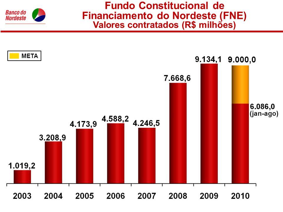 Fundo Constitucional de Financiamento do Nordeste (FNE) Valores contratados (R$ milhões) META 9.000,0 (jan-ago)