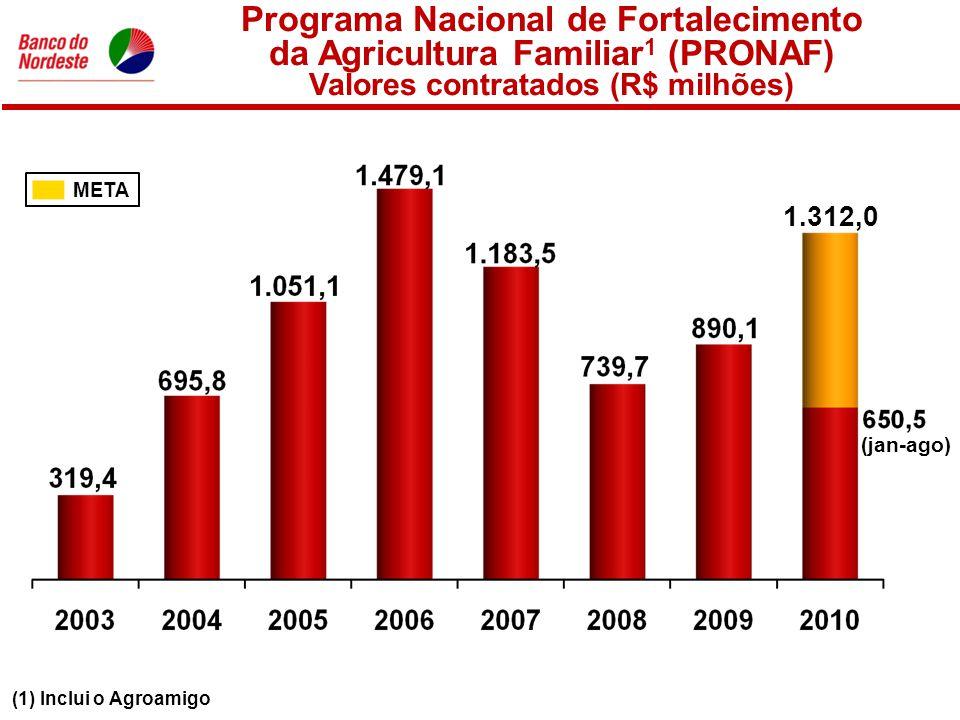 (1) Inclui o Agroamigo Programa Nacional de Fortalecimento da Agricultura Familiar 1 (PRONAF) Valores contratados (R$ milhões) META 1.312,0 (jan-ago)