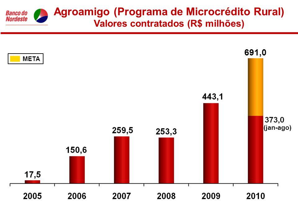 Agroamigo (Programa de Microcrédito Rural) Valores contratados (R$ milhões) META 691,0 (jan-ago)