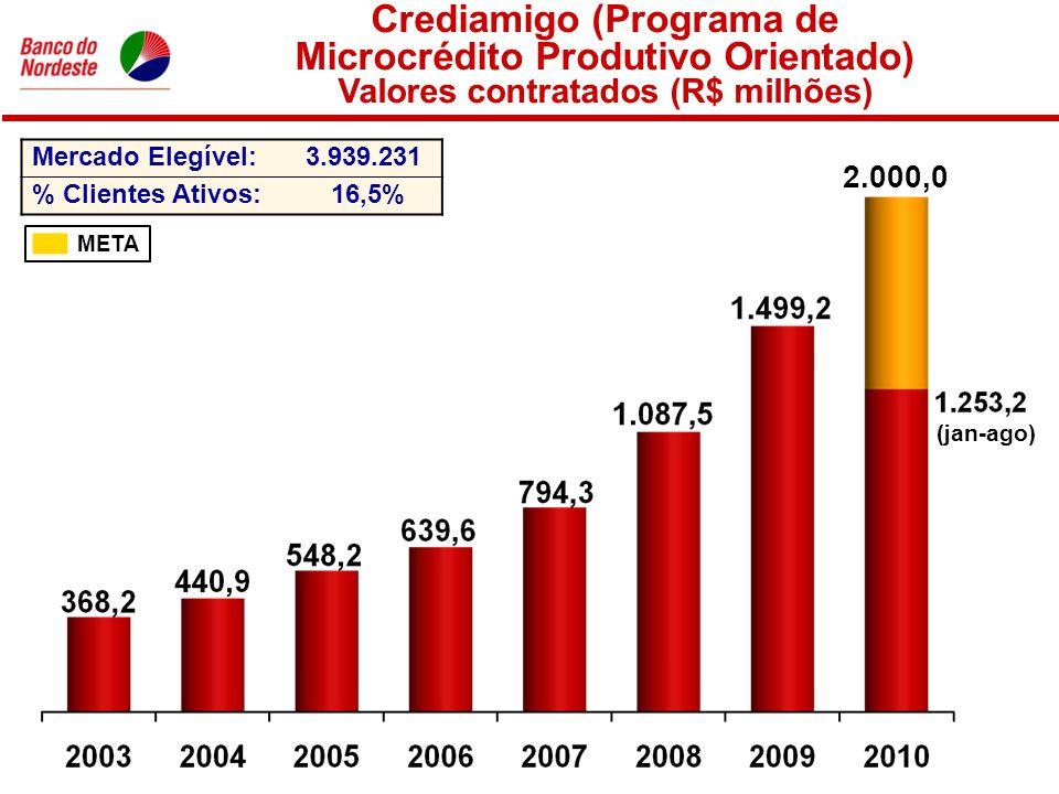 Crediamigo (Programa de Microcrédito Produtivo Orientado) Valores contratados (R$ milhões) META Mercado Elegível:3.939.231 % Clientes Ativos:16,5% 2.000,0 (jan-ago)