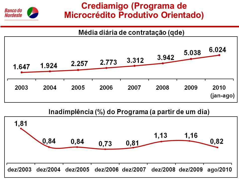 Média diária de contratação (qde) Crediamigo (Programa de Microcrédito Produtivo Orientado) Inadimplência (%) do Programa (a partir de um dia) ago/2010dez/2003dez/2004dez/2005dez/2006dez/2007dez/2008 (jan-ago) dez/2009