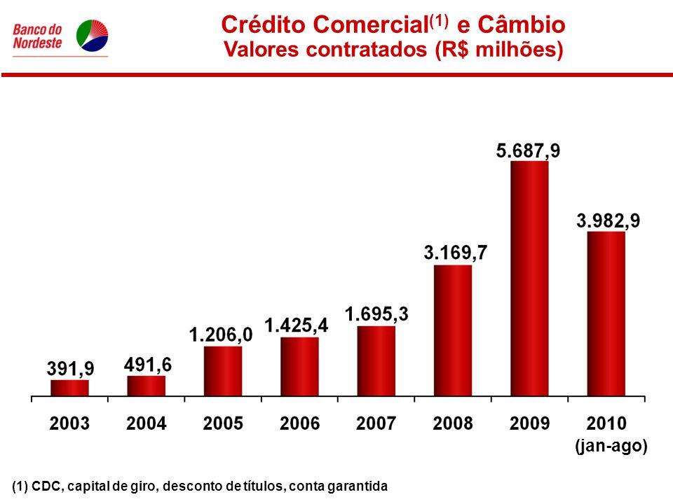 Crédito Comercial (1) e Câmbio Valores contratados (R$ milhões) (1) CDC, capital de giro, desconto de títulos, conta garantida (jan-ago)