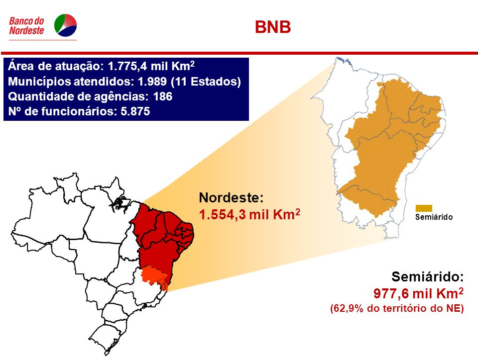 Área de atuação: 1.775,4 mil Km 2 Municípios atendidos: 1.989 (11 Estados) Quantidade de agências: 186 Nº de funcionários: 5.875 BNB Semiárido: 977,6 mil Km 2 (62,9% do território do NE) Semiárido Nordeste: 1.554,3 mil Km 2