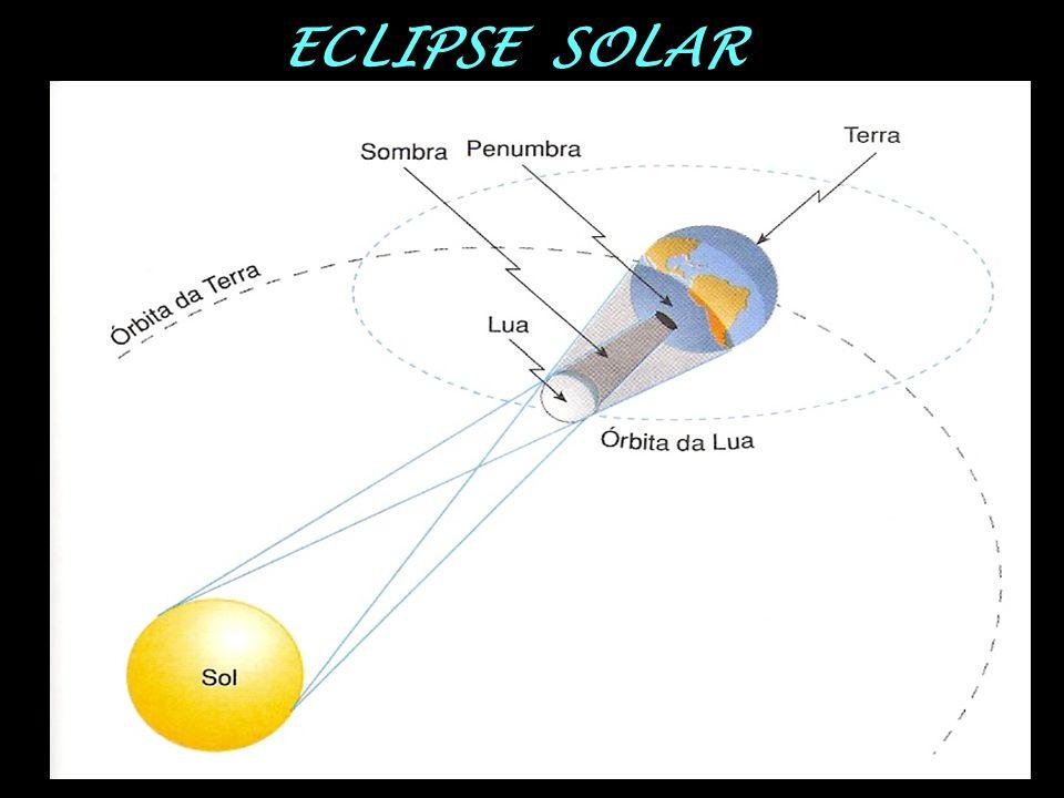 ECLIPSE SOLAR Qdo a Lua (situada entre o Sol e a Terra) projeta sobre a Terra uma região de sombra e penumbra. Região de sombra → eclipse total Região