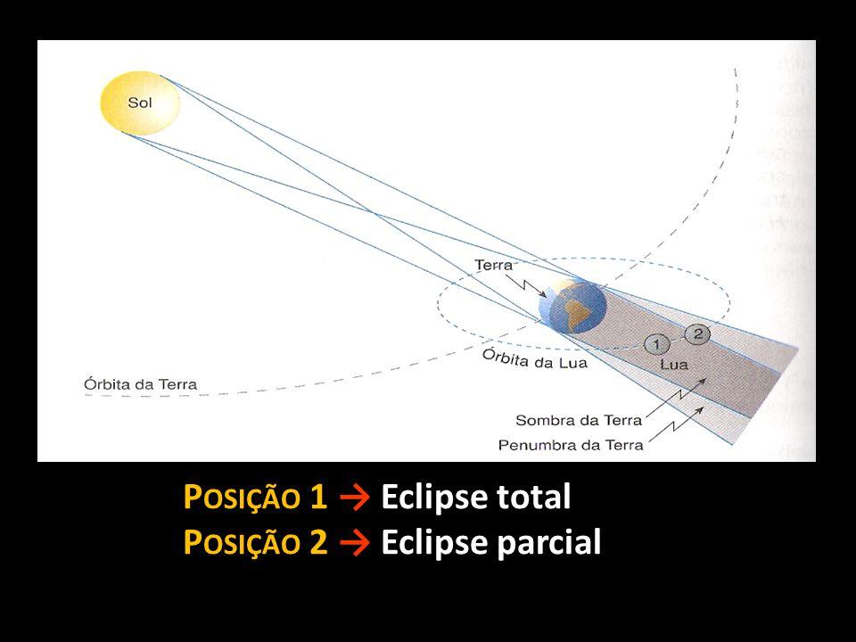 P OSIÇÃO 1 → Eclipse total P OSIÇÃO 2 → Eclipse parcial
