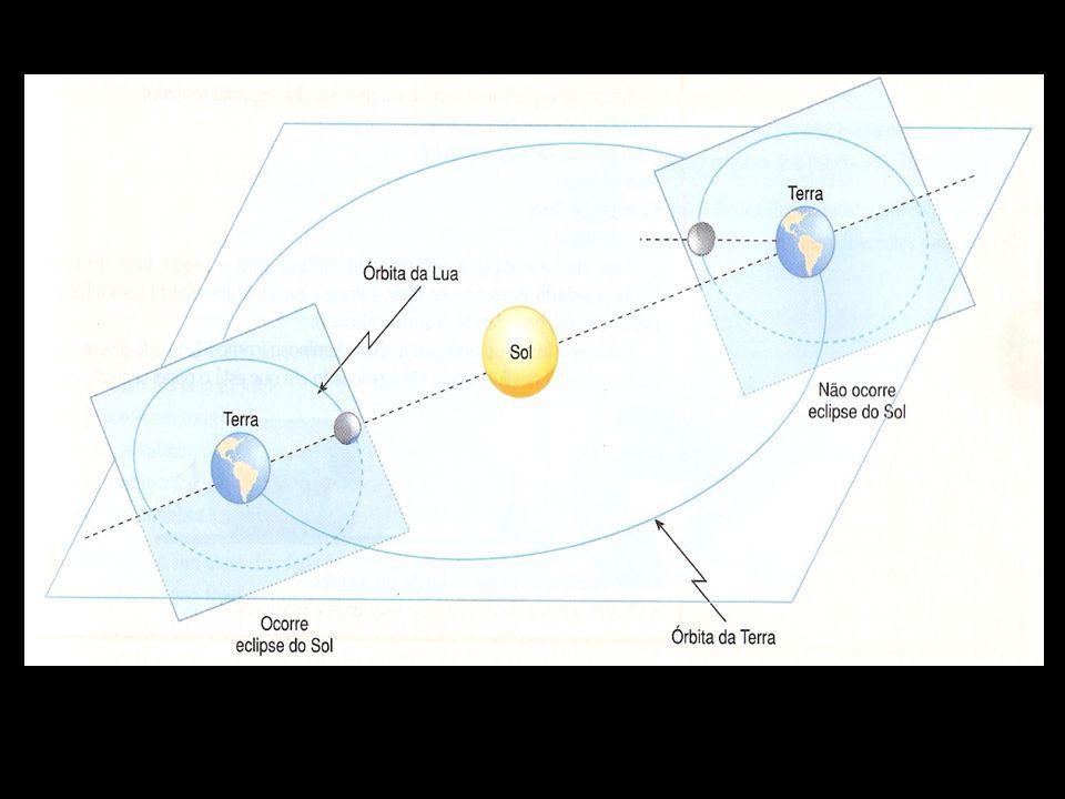 As órbitas da Lua, em torno da Terra, e da Terra em torno do Sol, não pertencem ao mesmo plano. Os eclipses ocorrem quando a órbita da Lua intercepta