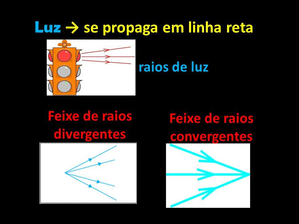 Luz → se propaga em linha reta raios de luz Feixe de raios divergentes Feixe de raios convergentes