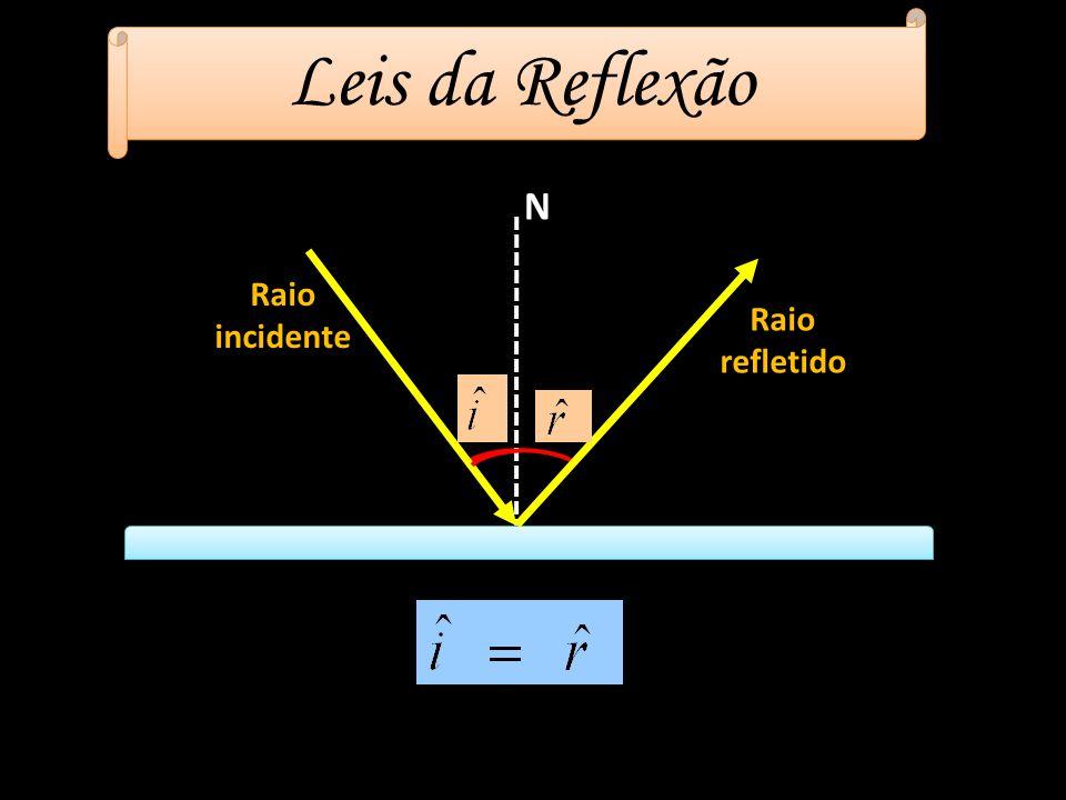 Leis da Reflexão Raio refletido Raio incidente N