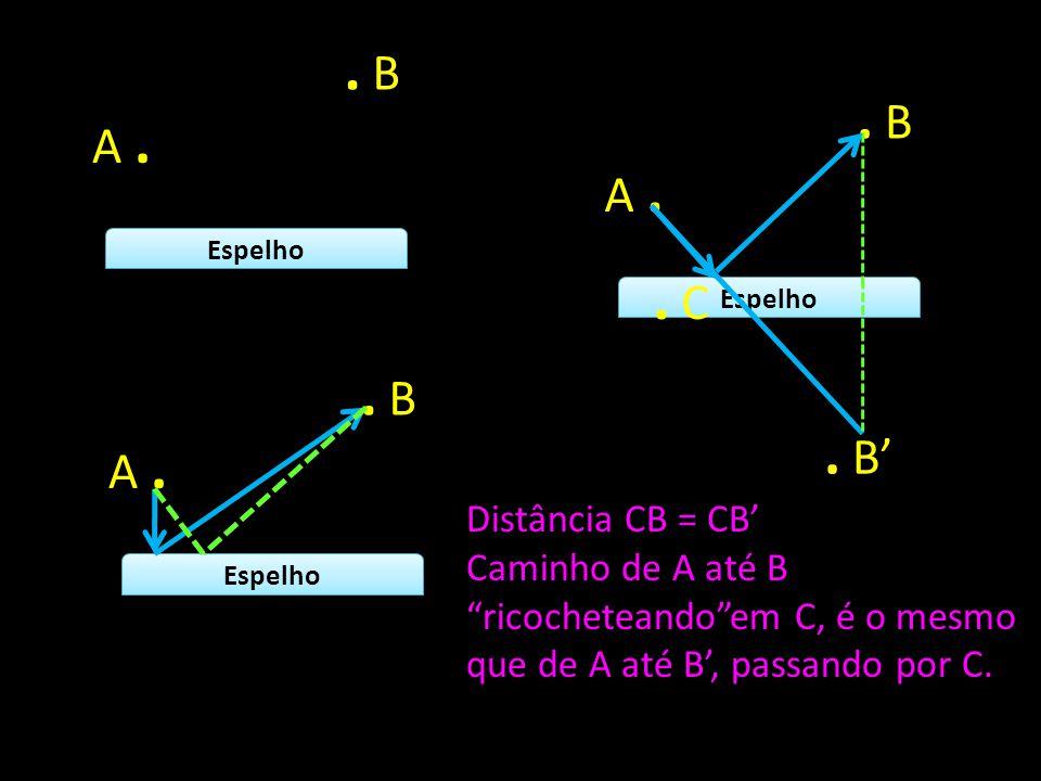 """Espelho A.. B Espelho A.. B Espelho A.. B. B'. C Distância CB = CB' Caminho de A até B """"ricocheteando""""em C, é o mesmo que de A até B', passando por C."""