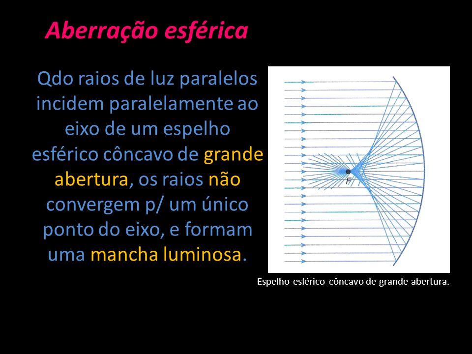 Aberração esférica Qdo raios de luz paralelos incidem paralelamente ao eixo de um espelho esférico côncavo de grande abertura, os raios não convergem