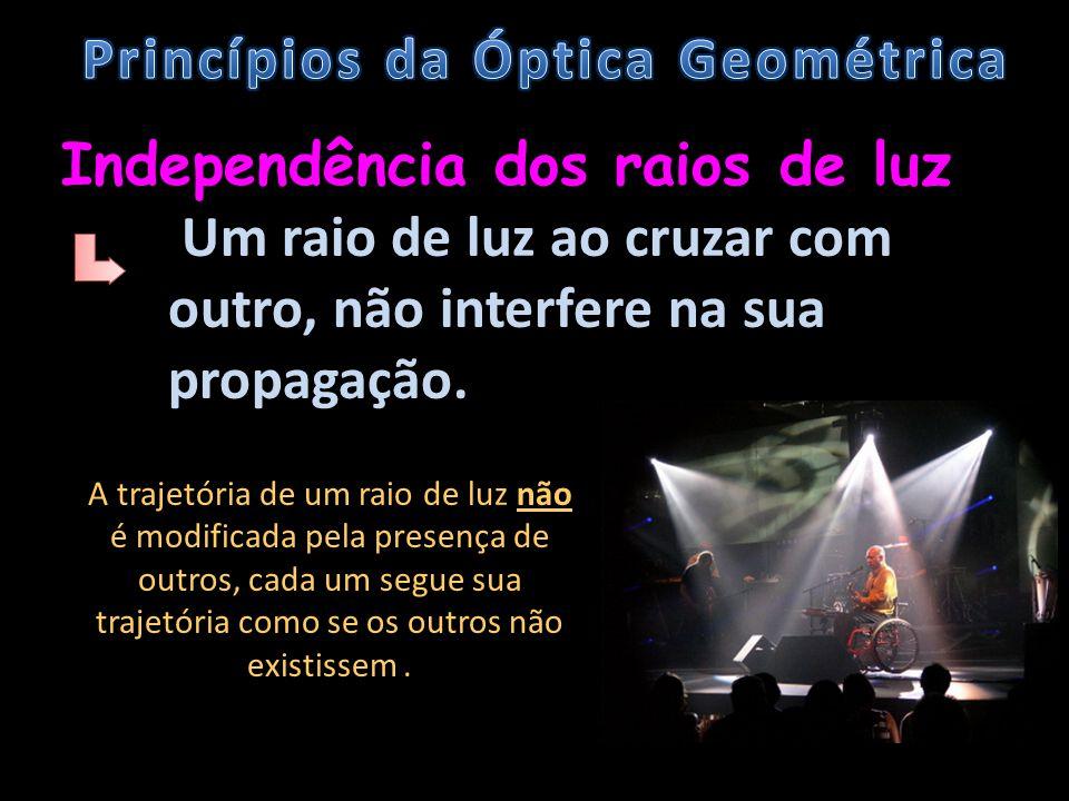 Independência dos raios de luz Um raio de luz ao cruzar com outro, não interfere na sua propagação. A trajetória de um raio de luz não é modificada pe