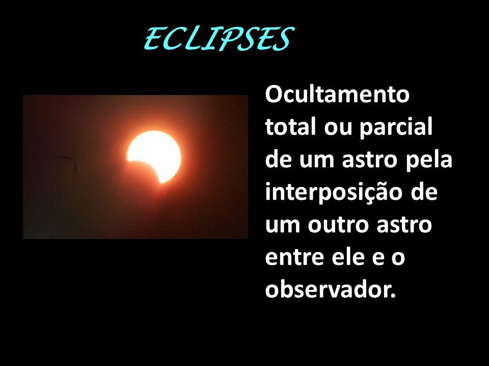 ECLIPSE SOLAR Qdo a Lua (situada entre o Sol e a Terra) projeta sobre a Terra uma região de sombra e penumbra.