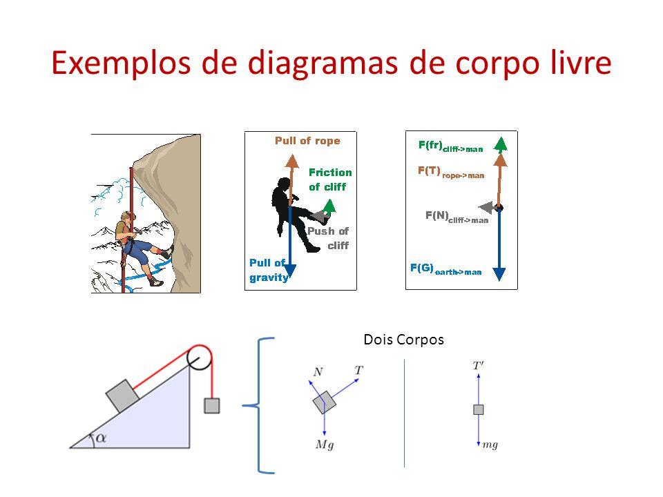 Exemplos de diagramas de corpo livre Dois Corpos