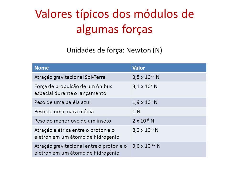 Valores típicos dos módulos de algumas forças NomeValor Atração gravitacional Sol-Terra3,5 x 10 22 N Força de propulsão de um ônibus espacial durante