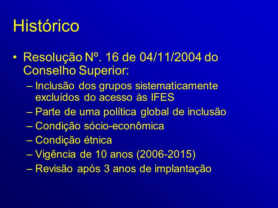 Histórico •Resolução Nº. 16 de 04/11/2004 do Conselho Superior: –Inclusão dos grupos sistematicamente excluídos do acesso às IFES –Parte de uma políti