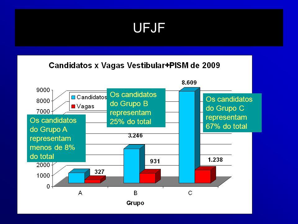 UFJF Os candidatos do Grupo C representam 67% do total Os candidatos do Grupo B representam 25% do total Os candidatos do Grupo A representam menos de